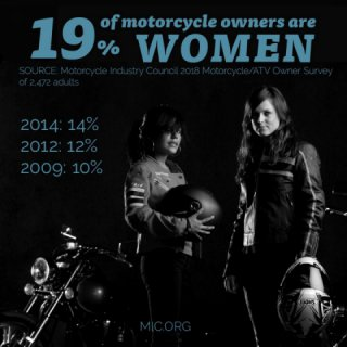 Motorcycle ownership among women climbs to increasing every year.